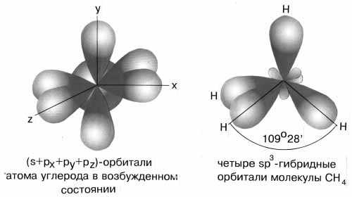 Рис. 3-9. sp3-гибридизация