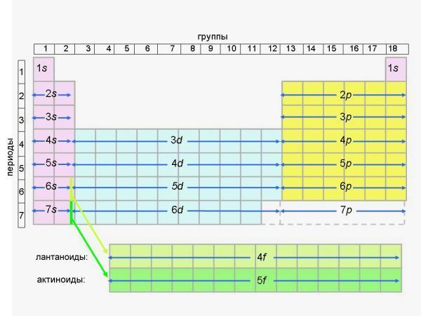Схема расположения s, p,