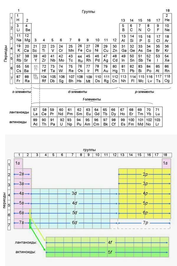 Элементы таблицы схема