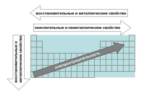 химические свойства неорганических веществ таблица.