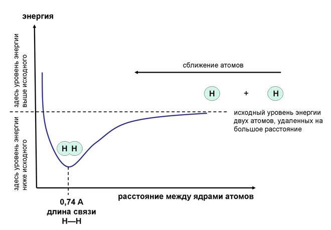 Схема образования связи в молекулах фото 516