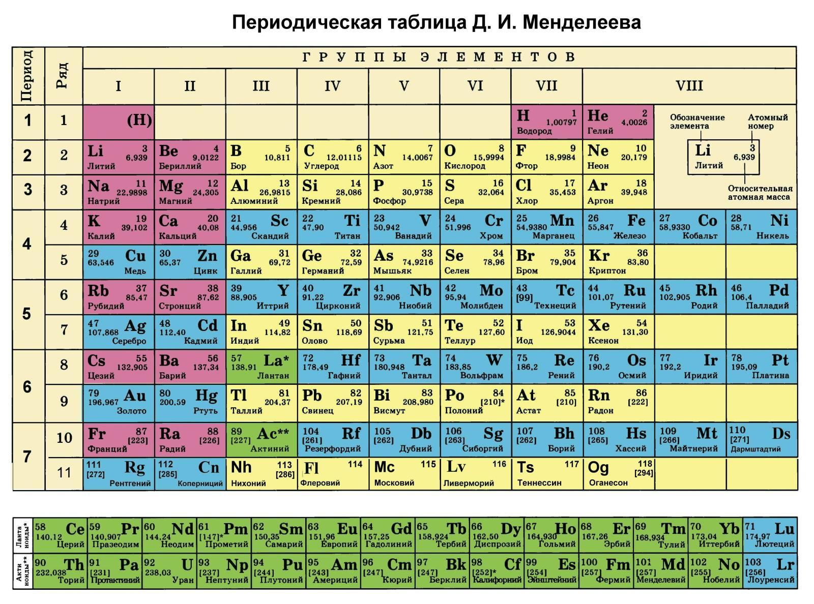 Новейшая таблица менделеева 2018